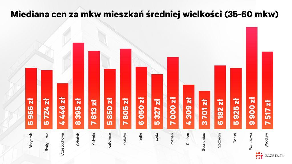 Ofertowe ceny mieszkań w III kw. 2019 r. (dla mieszkań 35-60 mkw)