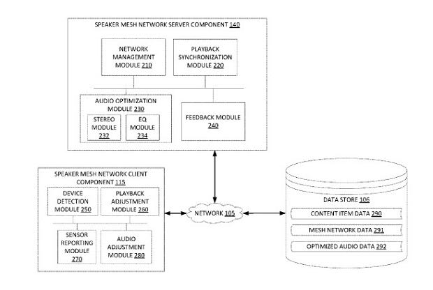 Nowy patent Google