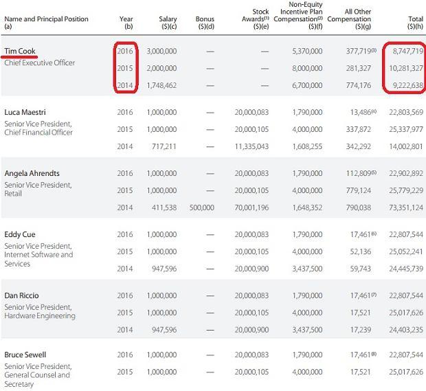 Wynagrodzenia zarządu Apple