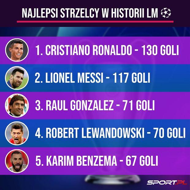 Najlepsi strzelcy w historii Ligi Mistrzów