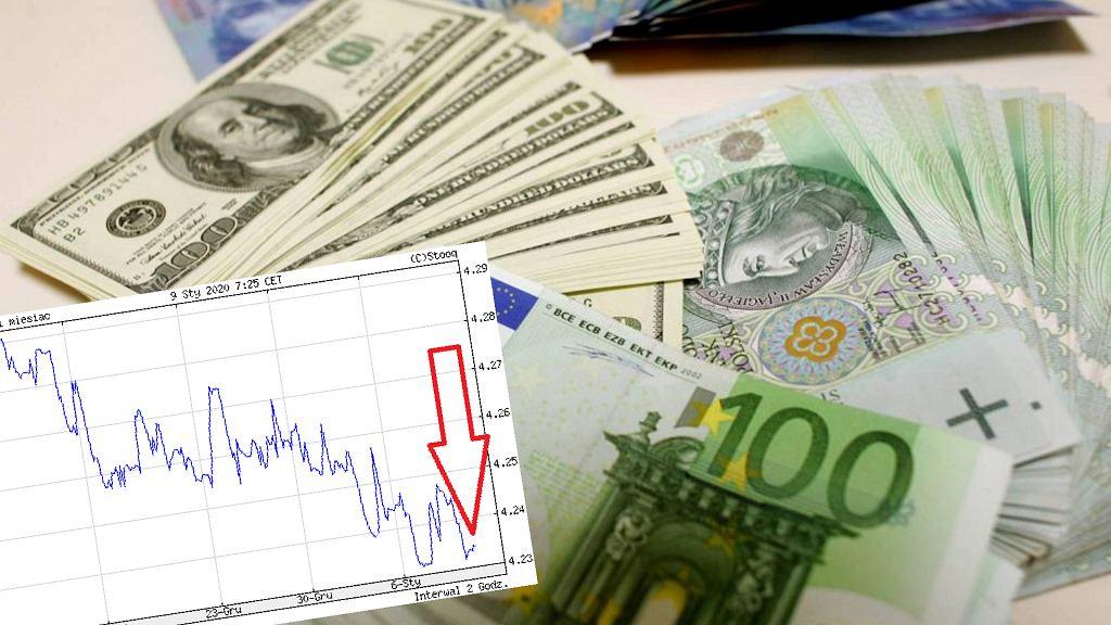 Kurs euro 09.01.2020