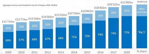 Wzrost przychodów klubów w Europie