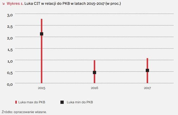 Luka CIT w relacji do PKB w latach 2015-2017