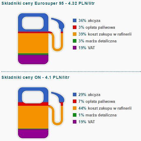 Co składa się na ceny paliw