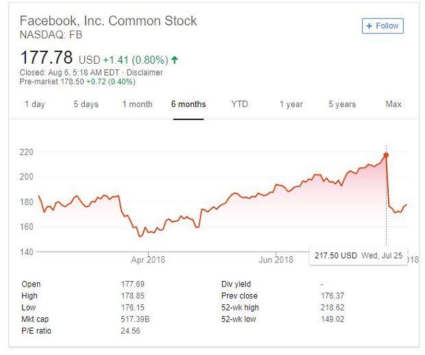 Notowania Facebooka wyraźnie tąpnęły pod koniec lipca