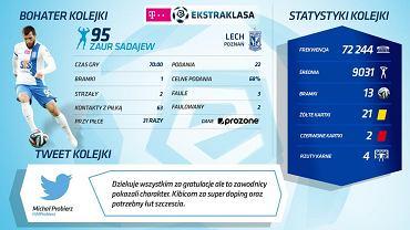 Statystyki Zaura Sadajewa w meczu Lech Poznań - Ruch Chorzów
