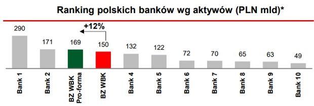 BZ WBK i inne banki w Polsce pod względem wartości aktywów