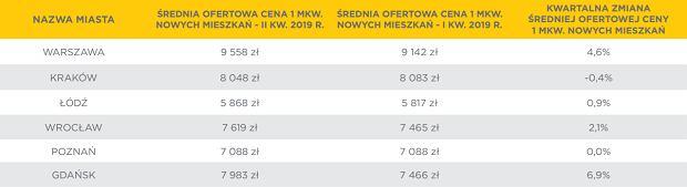 ZMIANY ŚREDNIEJ OFERTOWEJ CENY 1 MKW. NOWYCH MIESZKAŃ W METROPOLIACH (I KW. 2019 R./II KW. 2019 R.)