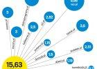 Wirtualna Polska sprzedała wszystkie oferowane akcje. Duża redukcja zapisów