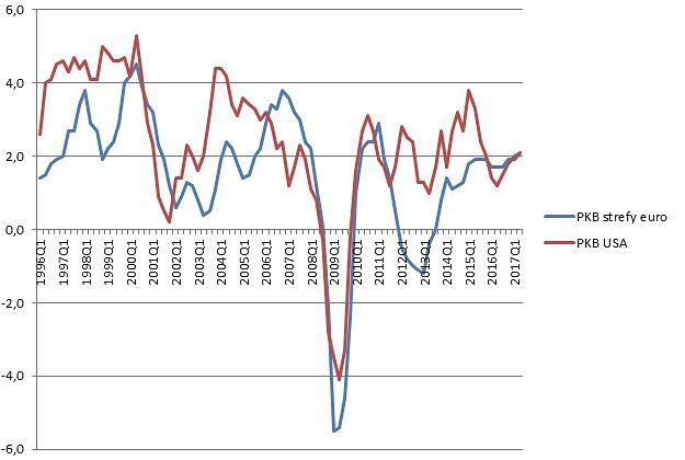 Wzrost PKB w strefie euro i USA