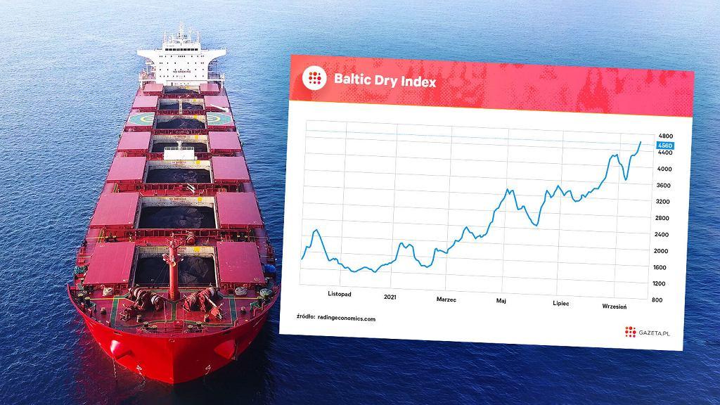 Globalny indeks obrazujący koszt morskiego transportu masowego.