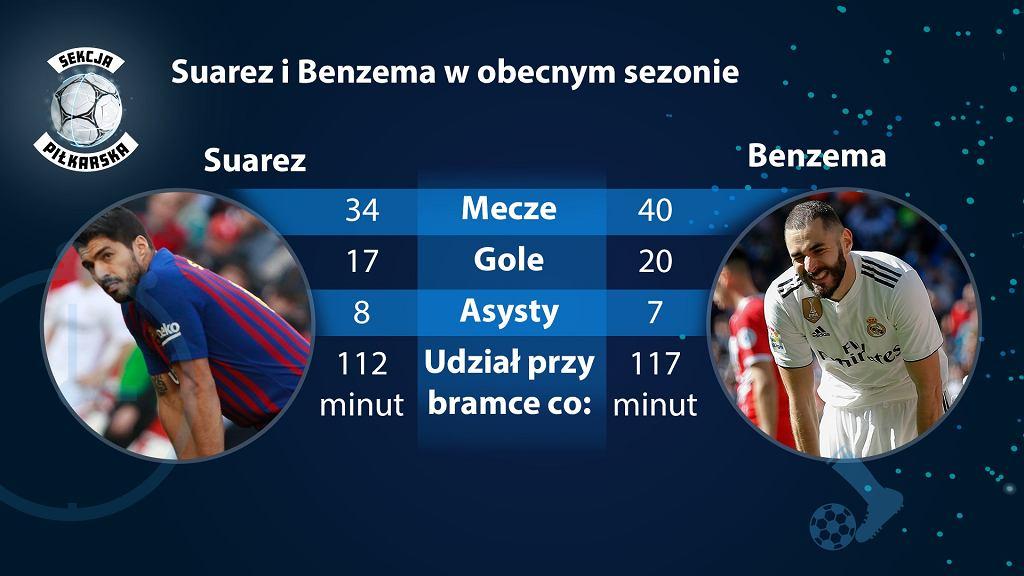 Porównanie Luisa Suareza i Karima Benzemy