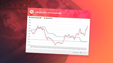 Wzrost cen i stopy procentowe w Polsce.