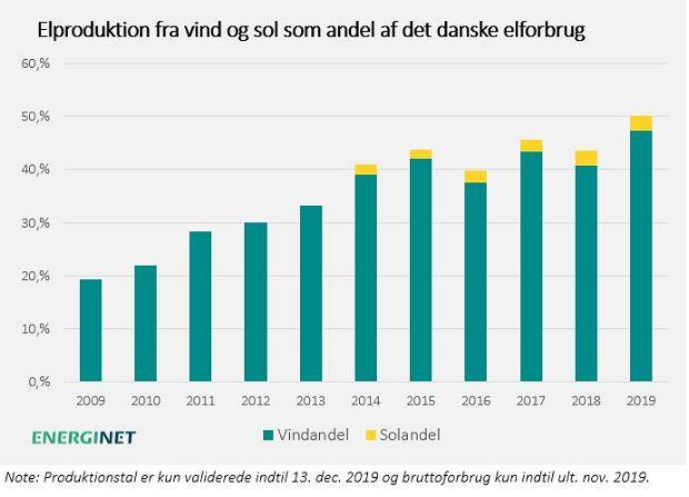 Wzrost użycia energii odnawialnej w Danii