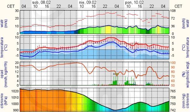 Prognoza pogody w Willingen