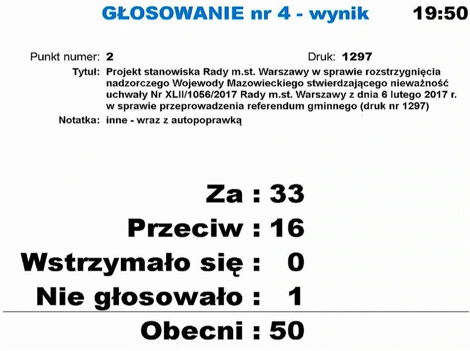 Wynik głosowania podczas nadzwyczajnej sesji rady miasta - 14 marca 2017.