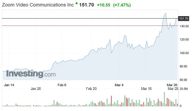 Zoom Video Communications Inc (ZM)