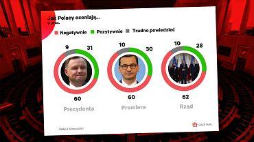 Polacy mocno krytycznie oceniają premiera, prezydenta i rząd Zjednoczonej Prawicy