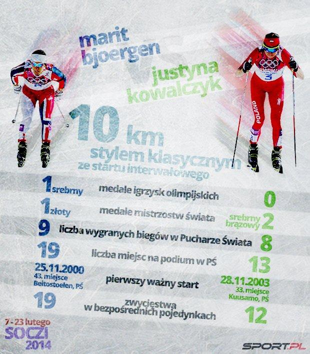 Justyna Kowalczyk vs. Marit Bjoergen