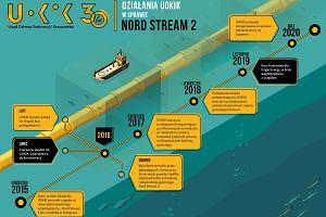 UOKiK grozi Gazpromowi karą 50 mln euro. Dochodzenie w sprawie Nord Streamu 2