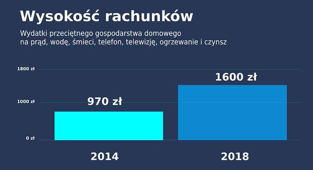 Wzrost rachunków w latach 2014-2014