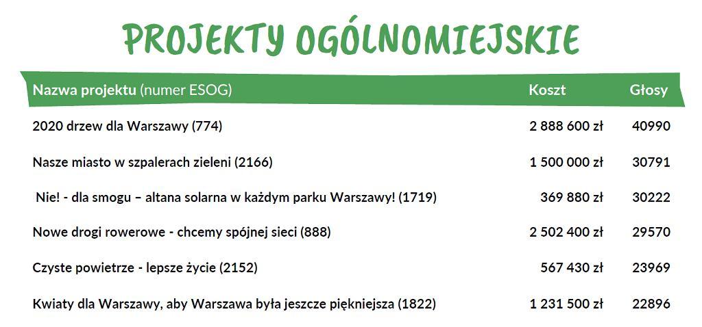 Ogólnomiejskie projekty z najwyższą liczbą głosów w budżecie obywatelskim Warszawy na 2020 rok
