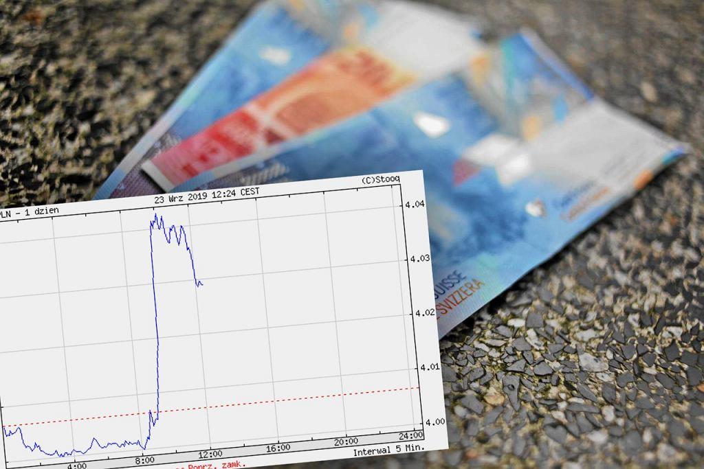 Kurs franka w poniedziałek 23.09 przebił wartość 4 zł