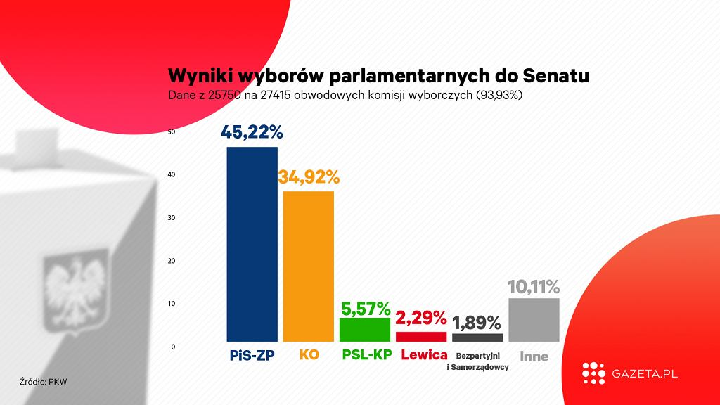 PKW podała częściowe wyniki wyborów 2019 do Senatu z 93,93 proc. komisji