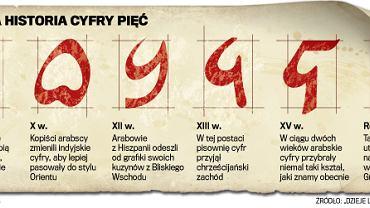 Historia cyfry 5