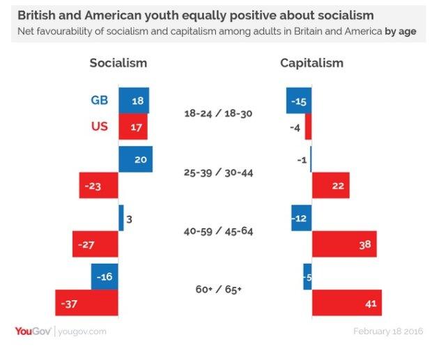 Amerykanie i Brytyjczycy o socjaliźmie i kapitaliźmie. Ci młodsi wolą socjalizm.