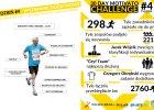 2760 przebiegniętych kilometrów, 298 zapisanych zawodników - 4 tydzień wyzwania Motivato.pl za nami