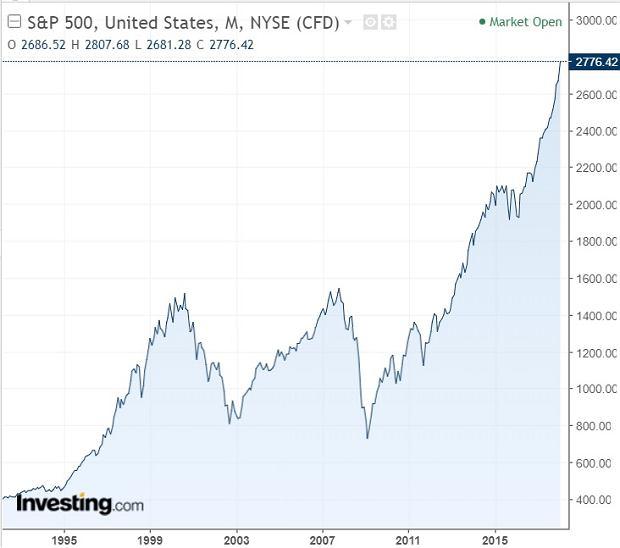 Amerykański indeks S&P500 jest już o ponad 70 procent powyżej szczytu z 2007 roku