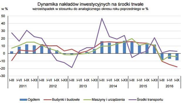 Inwestycje przedsiębiorstw w Polsce