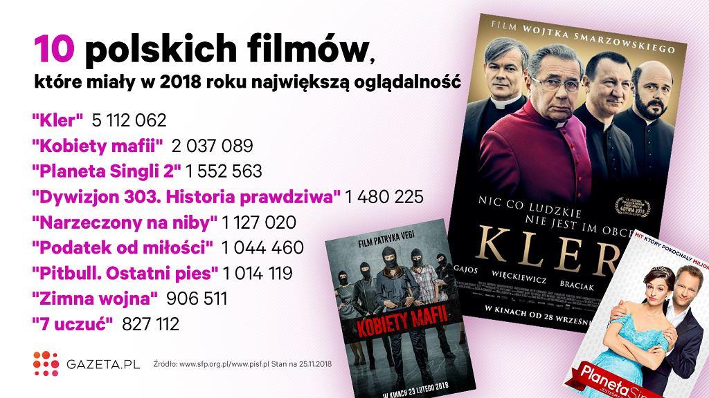 Najpopularniejsze polskie filmy 2018 roku