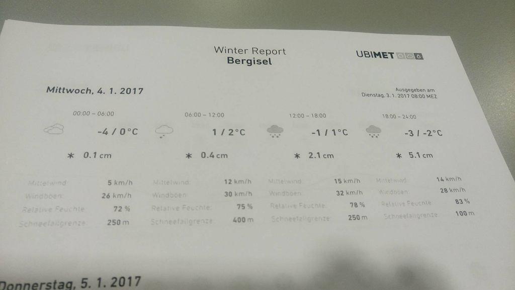 Raport pogodowy