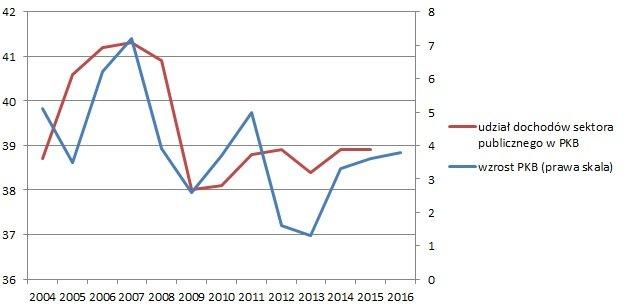 Dochody państwa, a wzrost PKB
