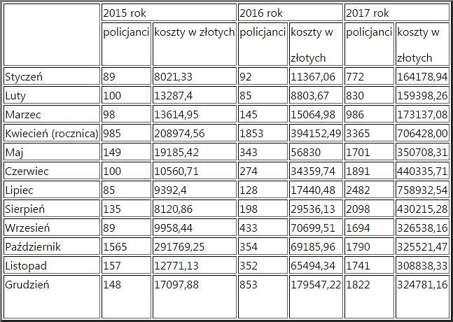 Koszty miesięcznic smoleńskich w latach 2015-2017