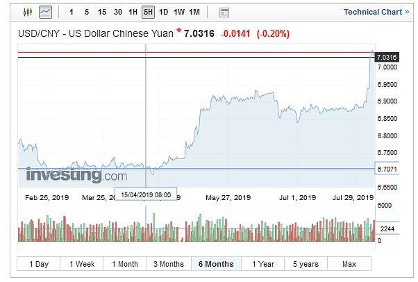 Notowania dolara amerykańskiego wobec chińskiego juana.