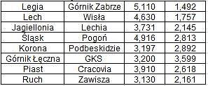 Statystyczna Prawda przed 37. kolejką Ekstraklasy