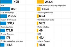 Które firmy płacą w Polsce największe podatki? Mamy listę