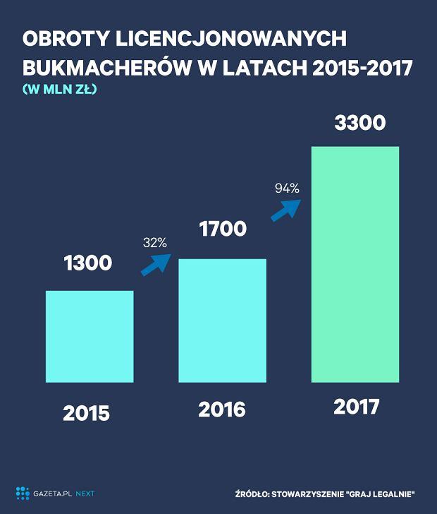 Obroty licencjonowanych bukmacherów w latach 2015-2017