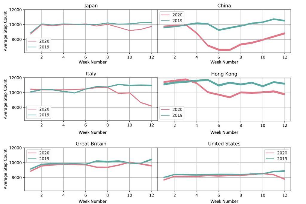 Grafika ilustruje jak zachowania dotyczące ilości kroków zmieniły się w poszczególnych krajach.