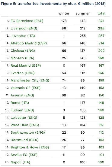 Ranking wydatków klubów na transfery w 2018 roku