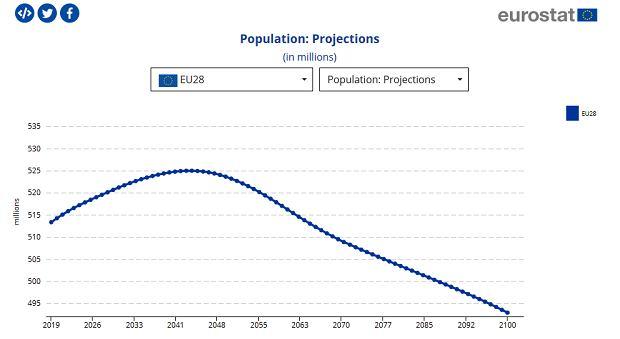 Projekcja demograficzna na UE