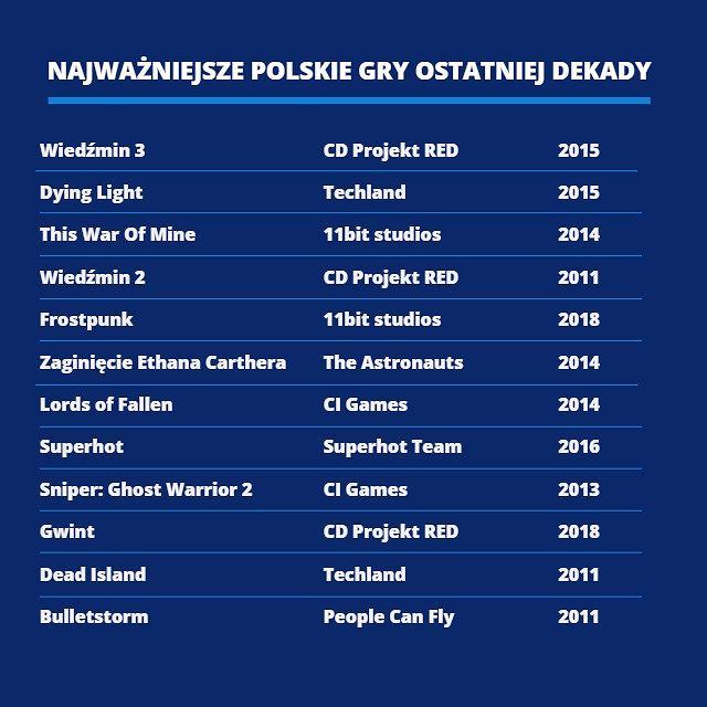 Najważniejsze polskie gry