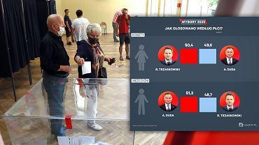 Wybory prezydenckie 2020. Wyniki wyborów. Sondaż exit poll:jak głosowali wyborcy ze względu na płeć?