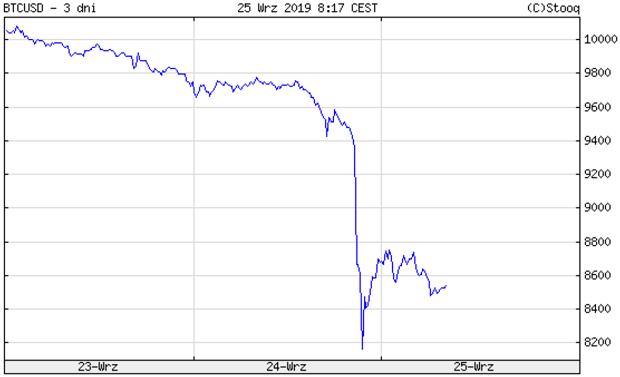 Kurs bitcoina 25.09.2019