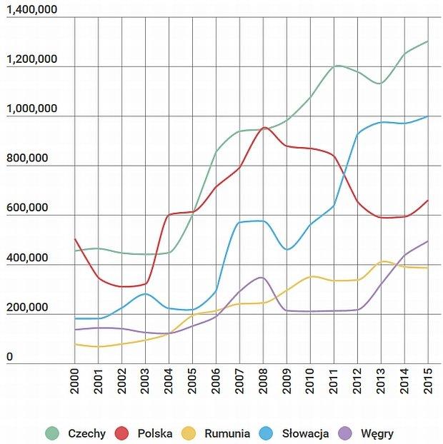 statystyki produkcji samochodów w Europie Wschodniej