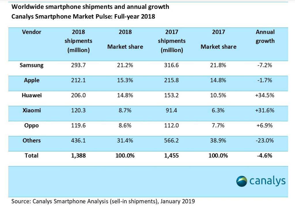 Canalys: Wyniki sprzedaży smartfonów w 2018 roku