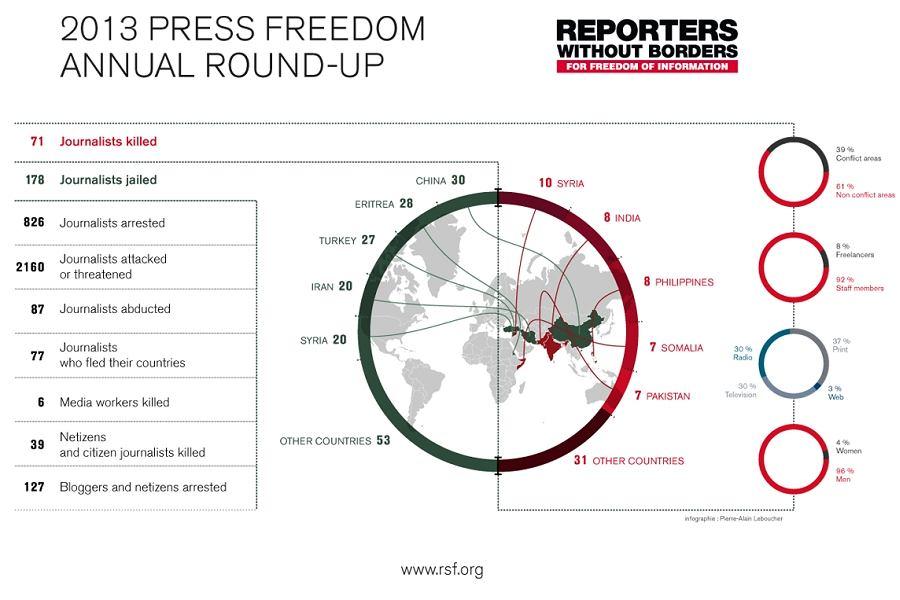 Naruszenia wolności prasy w 2015